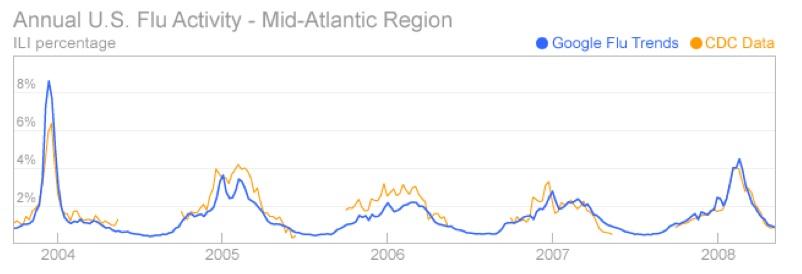 google trends api